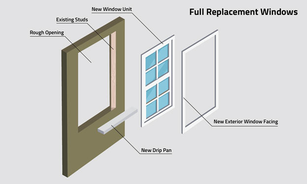 Illustration of Full Replacement Window composition: rough opening, existing studs, new drip pan, new window unit, new exterior window facing.