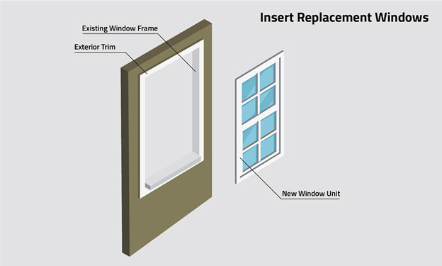 Illustration of Insert Replacement Window composition: existing window frame, exterior trim, new window unit.
