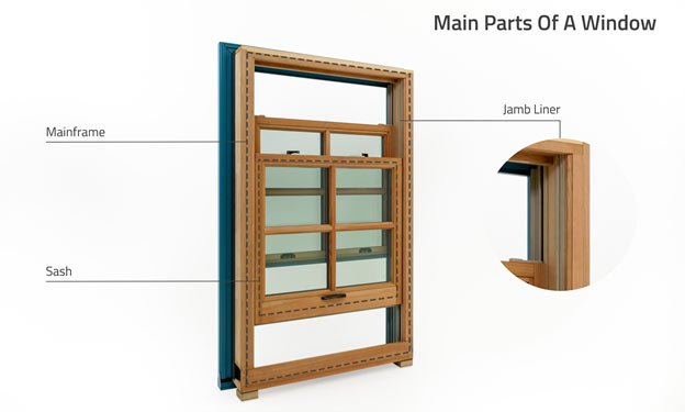 Main Parts Of A Window: Mainframe, Sash, Jamb Liner. Photo of a wood clad double hung window with mainframe, sash, and jamb liner called out.