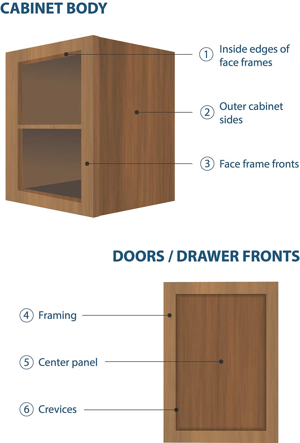 painting kitchen cabinets diagram