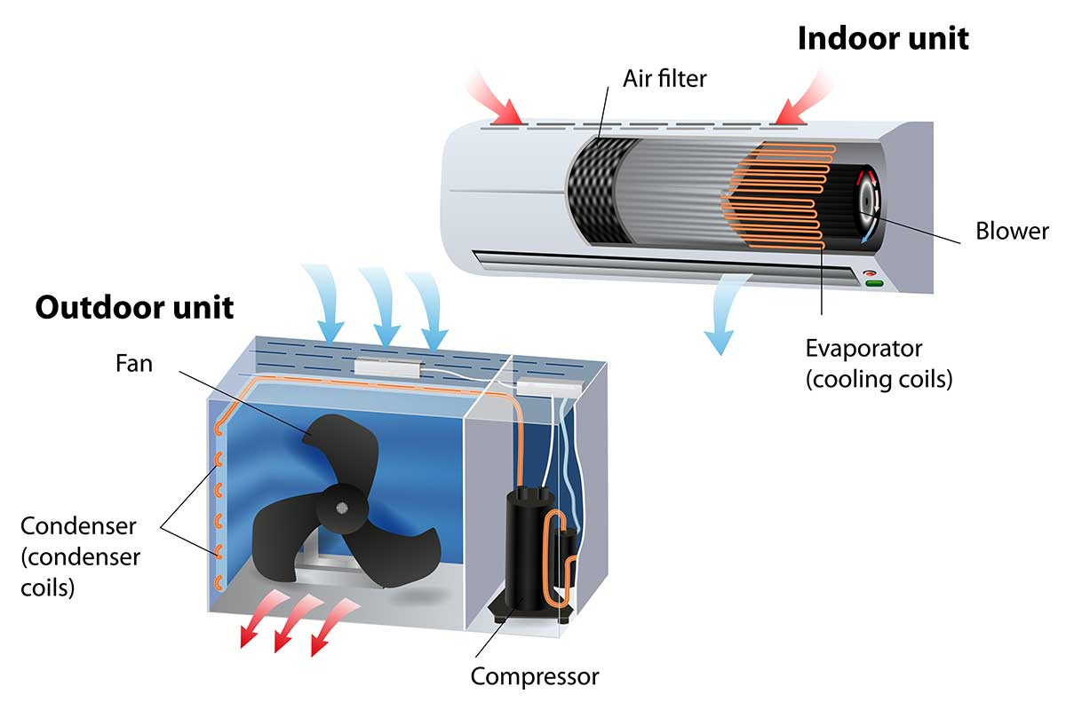 split system indoor and outdoor air conditioning units diagram