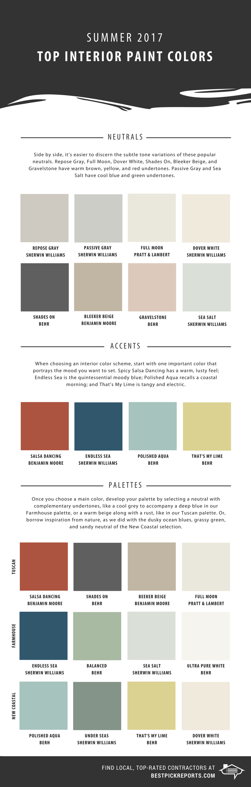 Infographic on the top interior paint colors