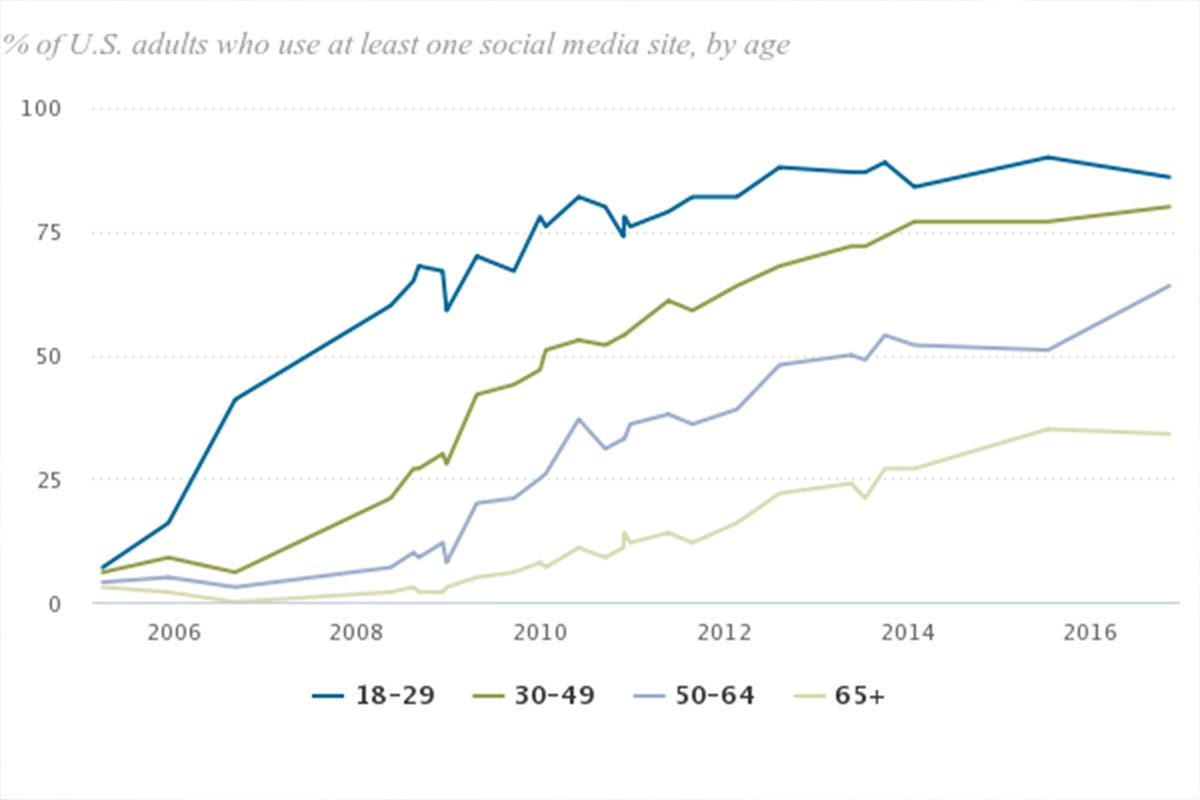 Graph of who uses social media