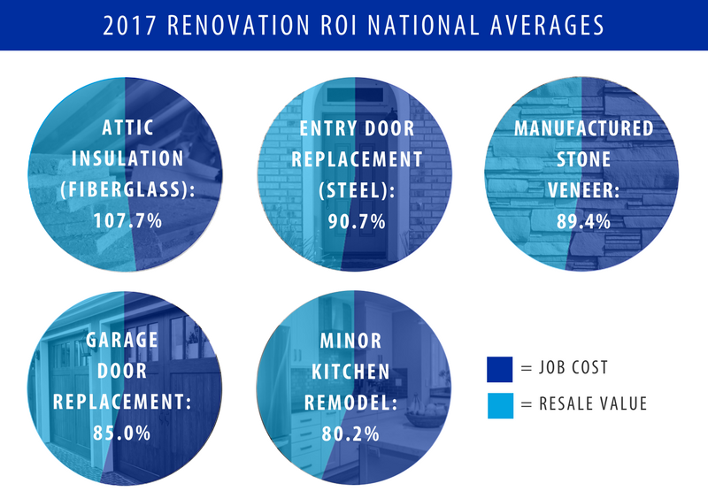 2017 Home Improvement Return On Investment National Averages Chart