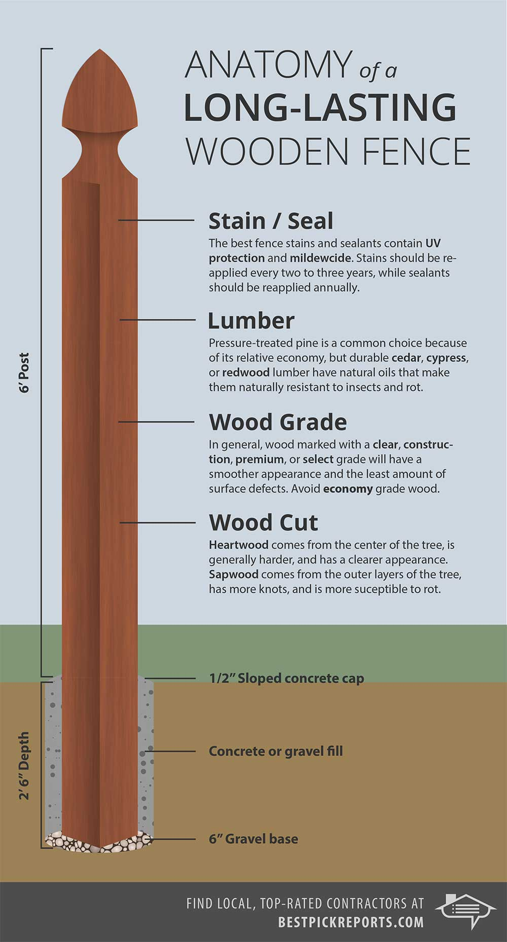 wood fence infographic